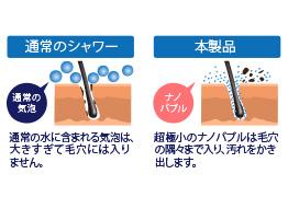 洗浄・消臭力の比較